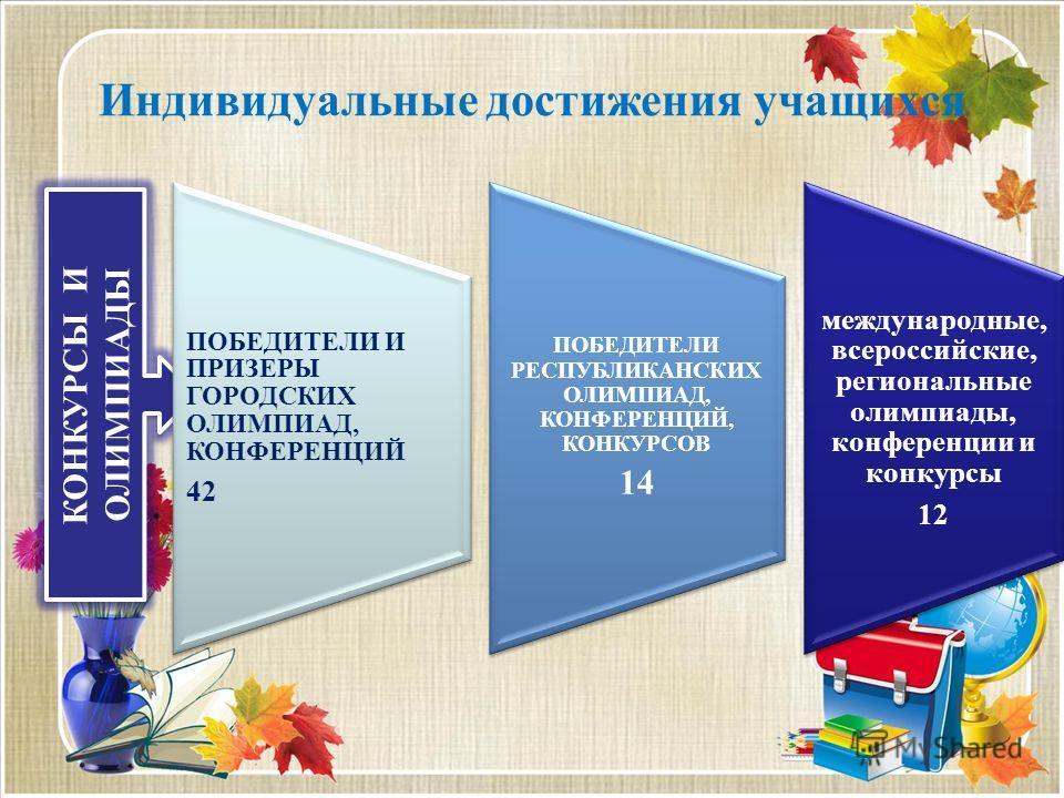 Индивидуальные достижения учащихся КОНКУРСЫ И ОЛИМПИАДЫ ПОБЕДИТЕЛИ И ПРИЗЕРЫ ГОРОДСКИХ ОЛИМПИАД, КОНФЕРЕНЦИЙ 42 ПОБЕДИТЕЛИ РЕСПУБЛИКАНСКИХ ОЛИМПИАД, КОНФЕРЕНЦИЙ, КОНКУРСОВ 14 международные, всероссийские, региональные олимпиады, конференции и конкурс