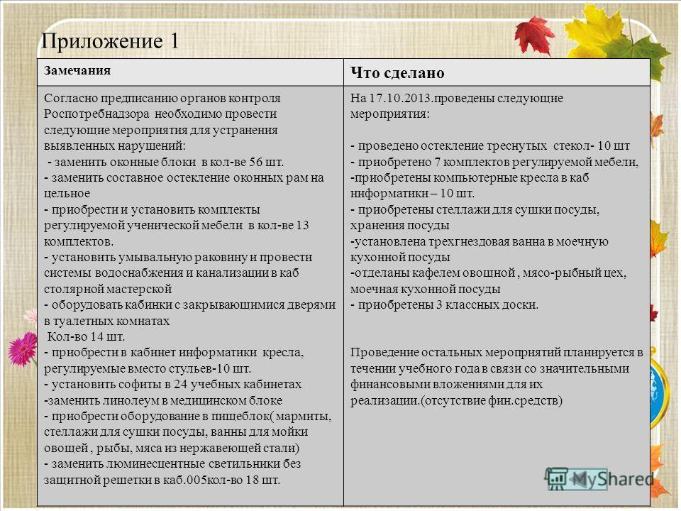 Приложение 1 Замечания Что сделано Согласно предписанию органов контроля Роспотребнадзора необходимо провести следующие мероприятия для устранения выявленных нарушений: - заменить оконные блоки в кол-ве 56 шт. - заменить составное остекление оконных