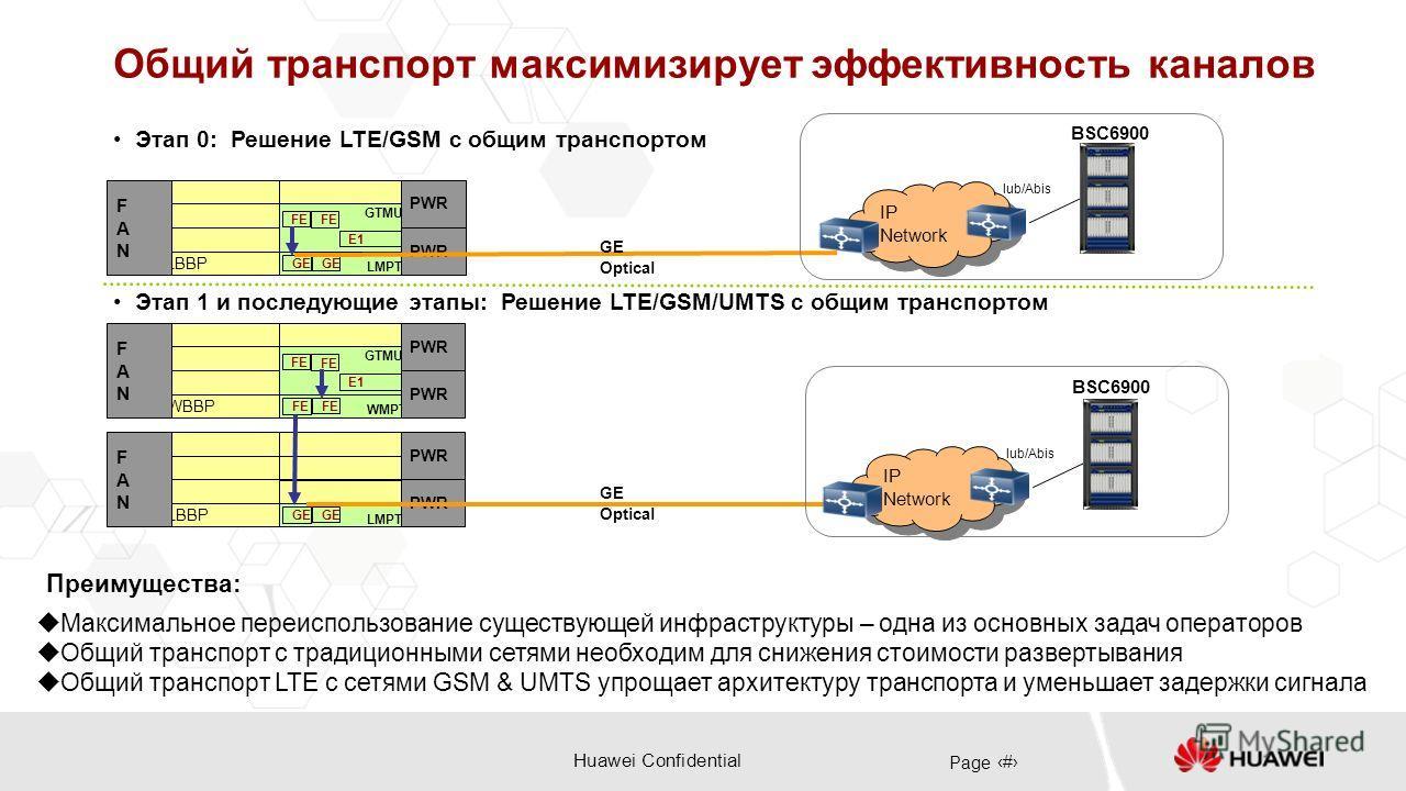 Huawei Confidential Page 20 Общий транспорт максимизирует эффективность каналов Этап 0: Решение LTE/GSM с общим транспортом LBBP FE GTMU E1 GE LMPT FANFAN PWR FE GE WBBP FE GTMU E1 FE WMPT FANFAN PWR FE LBBP GE LMPT FANFAN PWR GE Optical IP Network I