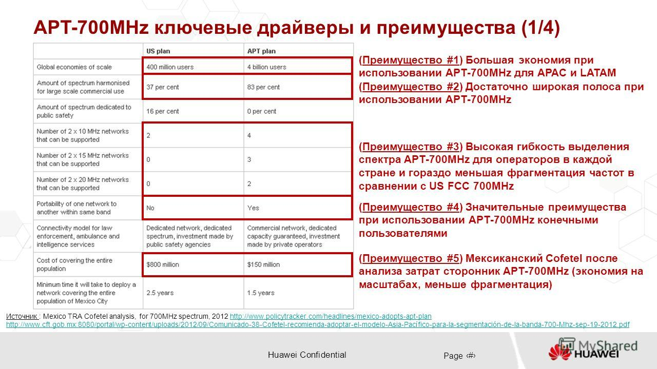 Huawei Confidential Page 8 APT-700MHz ключевые драйверы и преимущества (1/4) Источник : Mexico TRA Cofetel analysis, for 700MHz spectrum, 2012 http://www.policytracker.com/headlines/mexico-adopts-apt-planhttp://www.policytracker.com/headlines/mexico-