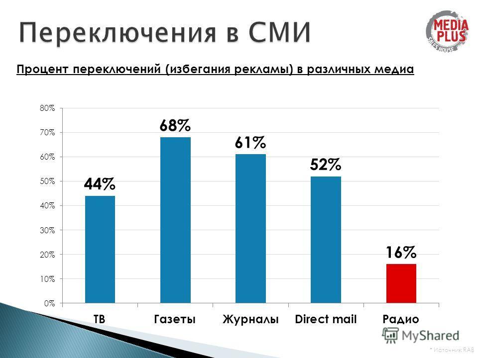 Процент переключений (избегания рекламы) в различных медиа * Источник RAB