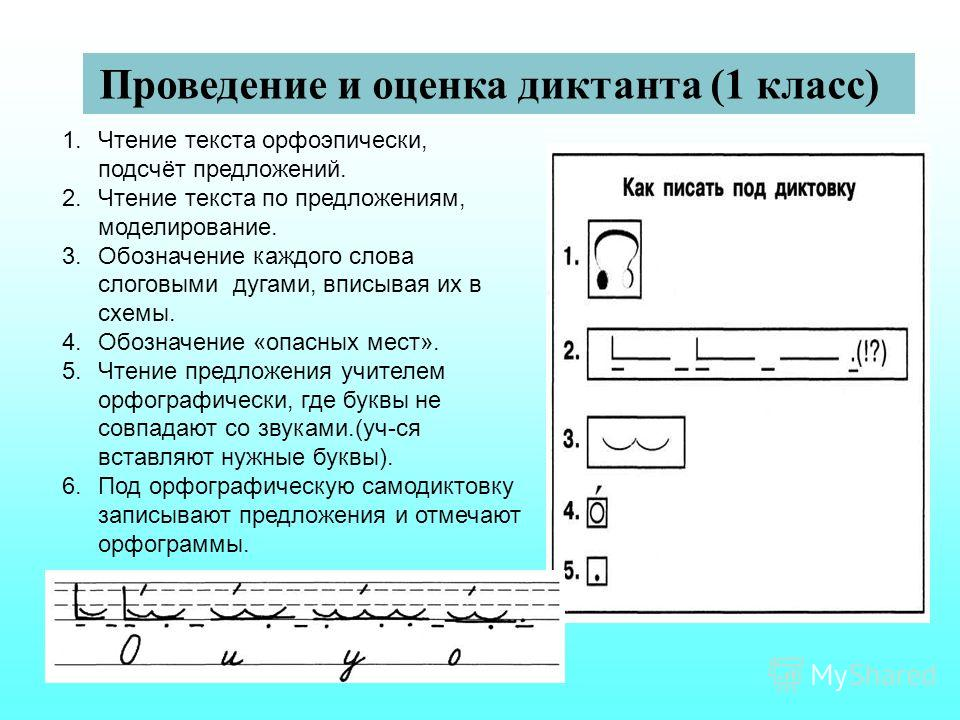 Проведение и оценка диктанта (1 класс) 1.Чтение текста орфоэпически, подсчёт предложений. 2.Чтение текста по предложениям, моделирование. 3.Обозначение каждого слова слоговыми дугами, вписывая их в схемы. 4.Обозначение «опасных мест». 5.Чтение предло