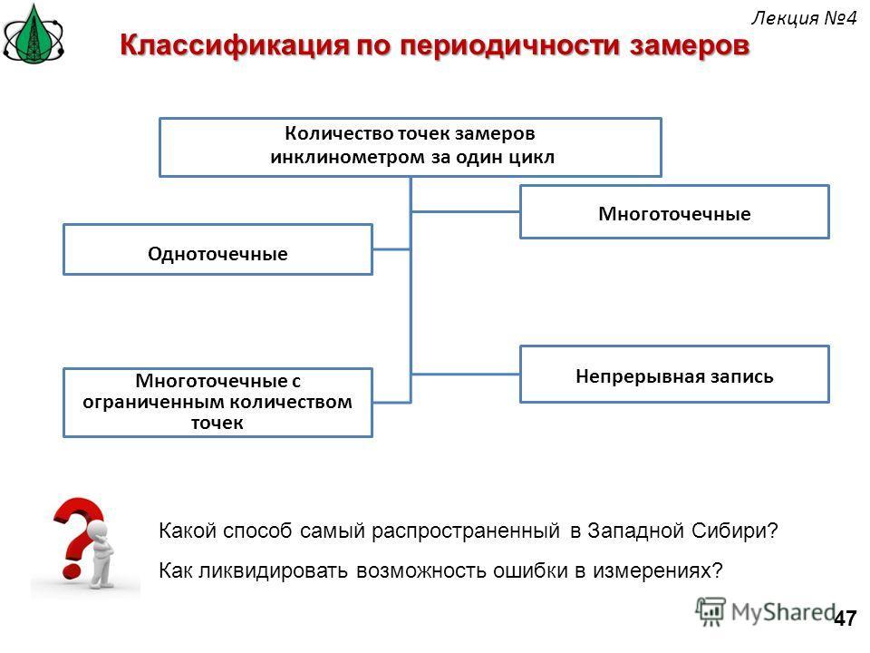 Одноточечные Непрерывная запись Многоточечные с ограниченным количеством точек Многоточечные Классификация по периодичности замеров Количество точек замеров инклинометром за один цикл Какой способ самый распространенный в Западной Сибири? Как ликвиди