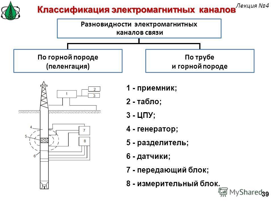 По горной породе (пеленгация) По трубе и горной породе Классификация электромагнитных каналов Разновидности электромагнитных каналов связи 1 - приемник; 2 - табло; 3 - ЦПУ; 4 - генератор; 5 - разделитель; 6 - датчики; 7 - передающий блок; 8 - измерит