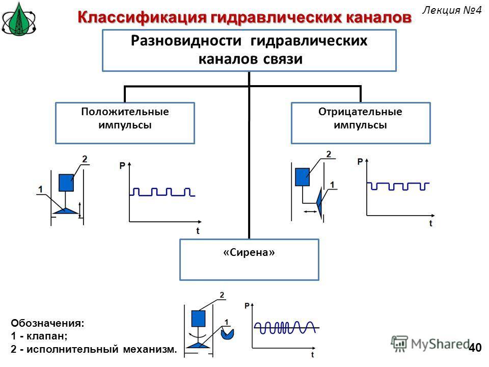 Положительные импульсы Классификация гидравлических каналов Разновидности гидравлических каналов связи Отрицательные импульсы «Сирена» Обозначения: 1 - клапан; 2 - исполнительный механизм. 40 Лекция 4
