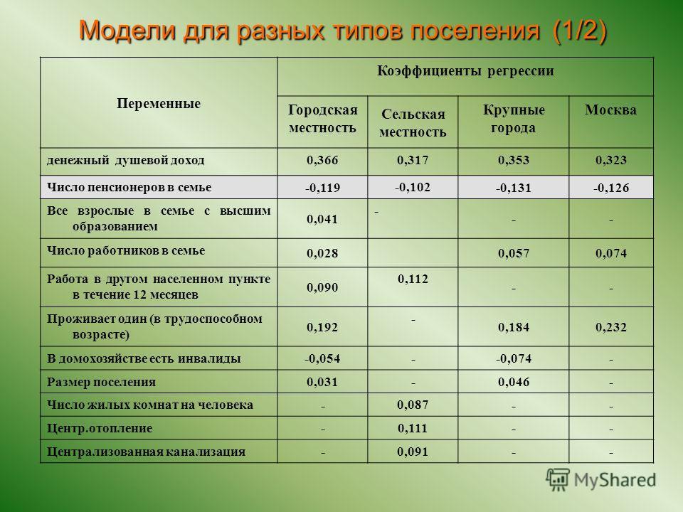 Переменные Коэффициенты регрессии Городская местность Сельская местность Крупные города Москва денежный душевой доход0,3660,3170,3530,323 Число пенсионеров в семье -0,119 -0,102 -0,131-0,126 Все взрослые в семье с высшим образованием 0,041 - -- Число
