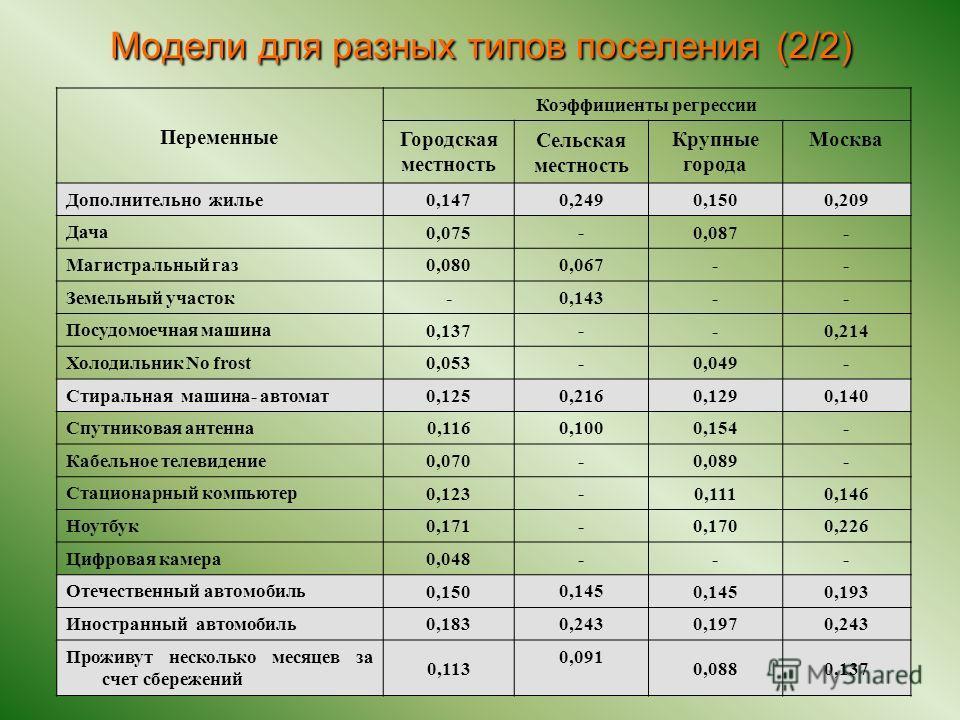 Переменные Коэффициенты регрессии Городская местность Сельская местность Крупные города Москва Дополнительно жилье 0,147 0,249 0,1500,209 Дача 0,075 - 0,087- Магистральный газ 0,080 0,067 -- Земельный участок - 0,143 -- Посудомоечная машина 0,137 - -