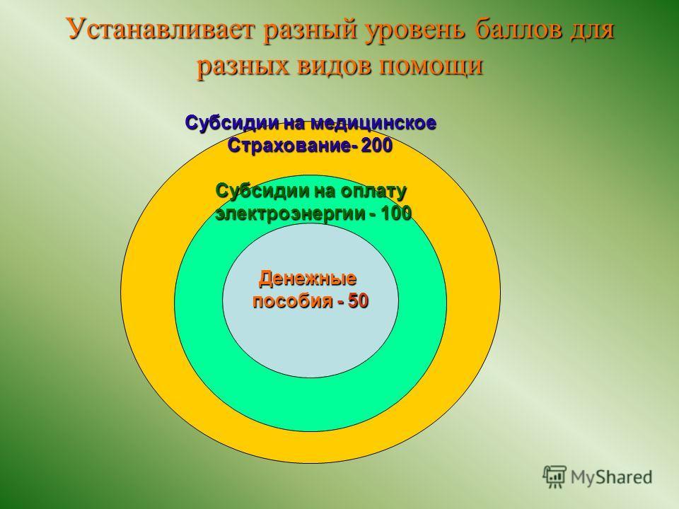 Устанавливает разный уровень баллов для разных видов помощи Субсидии на медицинское Страхование- 200 Субсидии на оплату электроэнергии - 100 электроэнергии - 100 Денежные пособия - 50