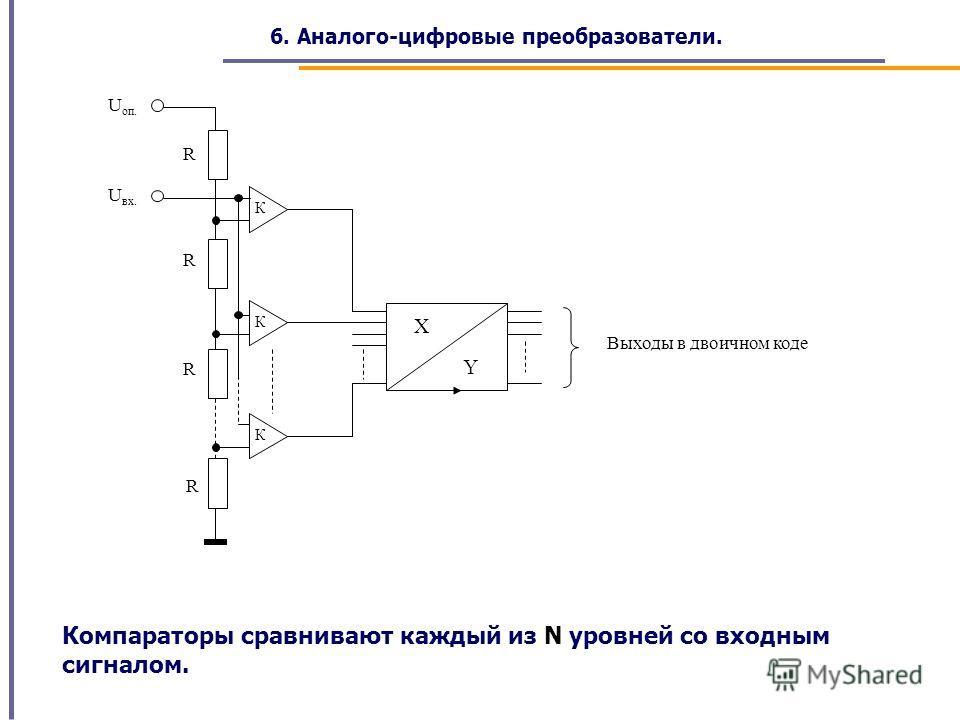 6. Аналого-цифровые преобразователи. Компараторы сравнивают каждый из N уровней со входным сигналом. К К К U вх. U оп. X Y Выходы в двоичном коде R R R R