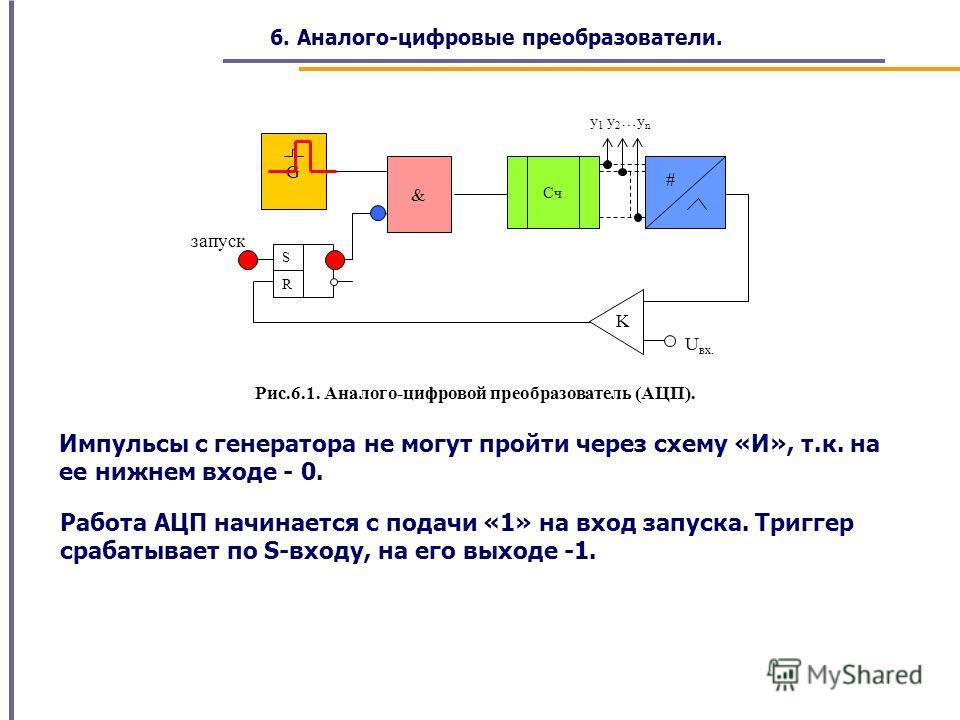 Рис.6.1. Аналого-цифровой преобразователь (АЦП). запуск U вх. y 1 y 2 …y n R S & G K # Cч Импульсы с генератора не могут пройти через схему «И», т.к. на ее нижнем входе - 0. Работа АЦП начинается с подачи «1» на вход запуска. Триггер срабатывает по S