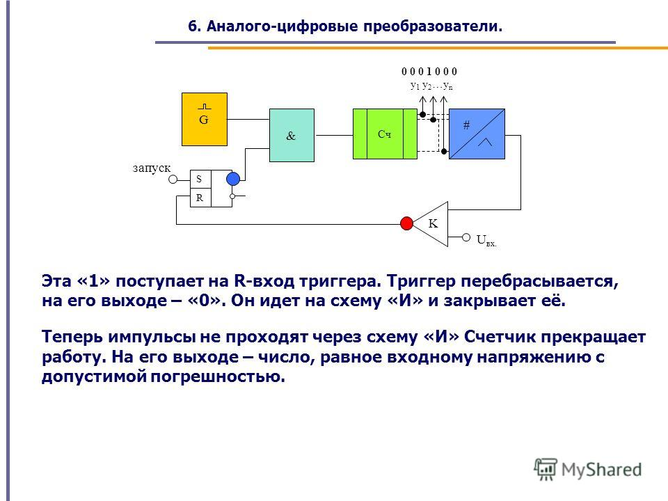 запуск U вх. y 1 y 2 …y n R S & G K # Cч Эта «1» поступает на R-вход триггера. Триггер перебрасывается, на его выходе – «0». Он идет на схему «И» и закрывает её. 0 0 0 1 0 0 0 Теперь импульсы не проходят через схему «И» Счетчик прекращает работу. На
