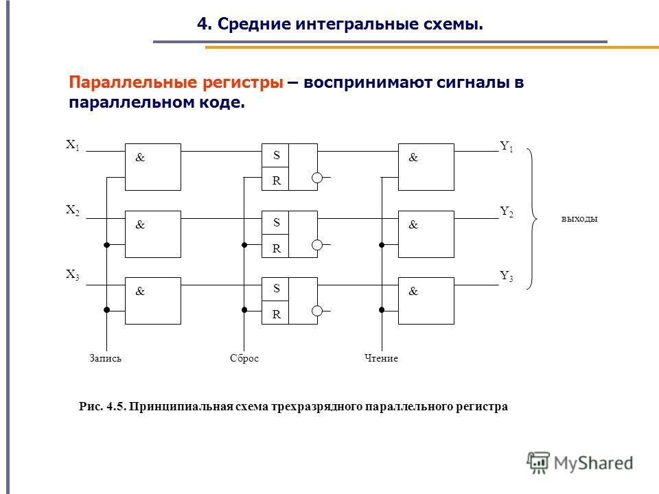 4. Средние интегральные схемы. Параллельные регистры – воспринимают сигналы в параллельном коде. && S R && S R && S R X1X1 X2X2 X3X3 ЗаписьСбросЧтение выходы Y1Y1 Y2Y2 Y3Y3 Рис. 4.5. Принципиальная схема трехразрядного параллельного регистра