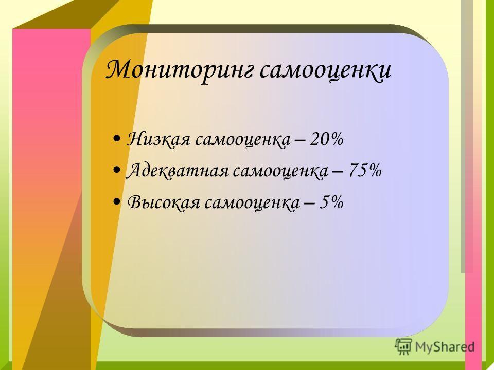Мониторинг самооценки Низкая самооценка – 20% Адекватная самооценка – 75% Высокая самооценка – 5%
