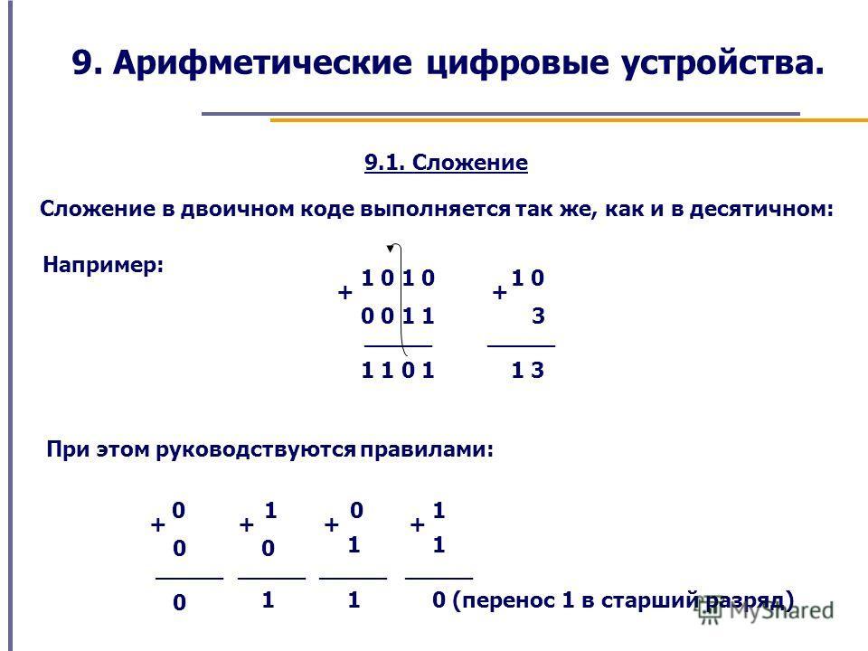 9. Арифметические цифровые устройства. Сложение в двоичном коде выполняется так же, как и в десятичном: 9.1. Сложение Например: 1 0 + 0 0 1 1 + 3 _____ 1 1 0 1 1 3 При этом руководствуются правилами: 0 + 0 _____ 0 1 + 0 1 0 + 1 1 1 + 1 0 (перенос 1 в