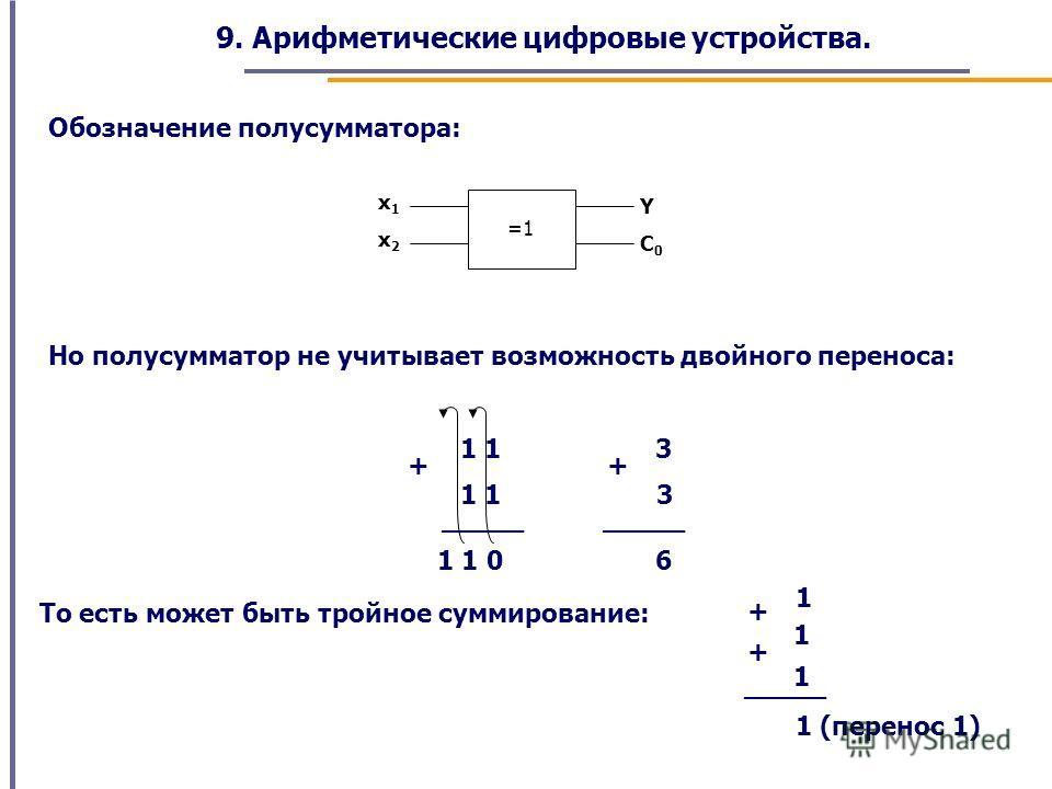 9. Арифметические цифровые устройства. Обозначение полусумматора: =1 x1x1 x2x2 Y C0C0 Но полусумматор не учитывает возможность двойного переноса: 1 1 + _____ 1 1 0 3 + 3 _____ 6 То есть может быть тройное суммирование: 1 + 1 _____ 1 (перенос 1) 1 +
