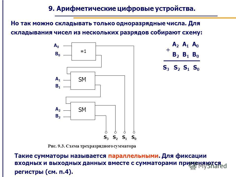 9. Арифметические цифровые устройства. Но так можно складывать только одноразрядные числа. Для складывания чисел из нескольких разрядов собирают схему: А 2 А 1 А 0 В 2 В 1 В 0 S 3 S 2 S 1 S 0 + SM S0S0 A1A1 B1B1 =1 А0А0 В0В0 SM A2A2 B2B2 S1S1 S2S2 S3