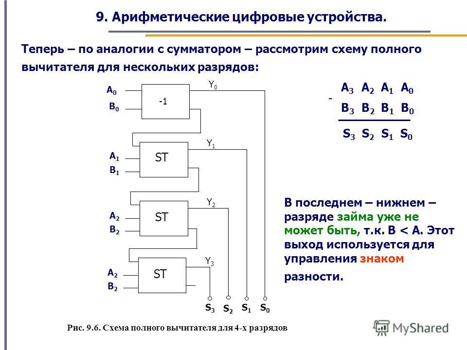 9. Арифметические цифровые устройства. Теперь – по аналогии с сумматором – рассмотрим схему полного вычитателя для нескольких разрядов: А 3 А 2 А 1 А 0 В 3 В 2 В 1 В 0 S 3 S 2 S 1 S 0 - SТSТ S0S0 A1A1 B1B1 А0А0 В0В0 S1S1 S2S2 SТSТ A2A2 B2B2 S3S3 SТSТ