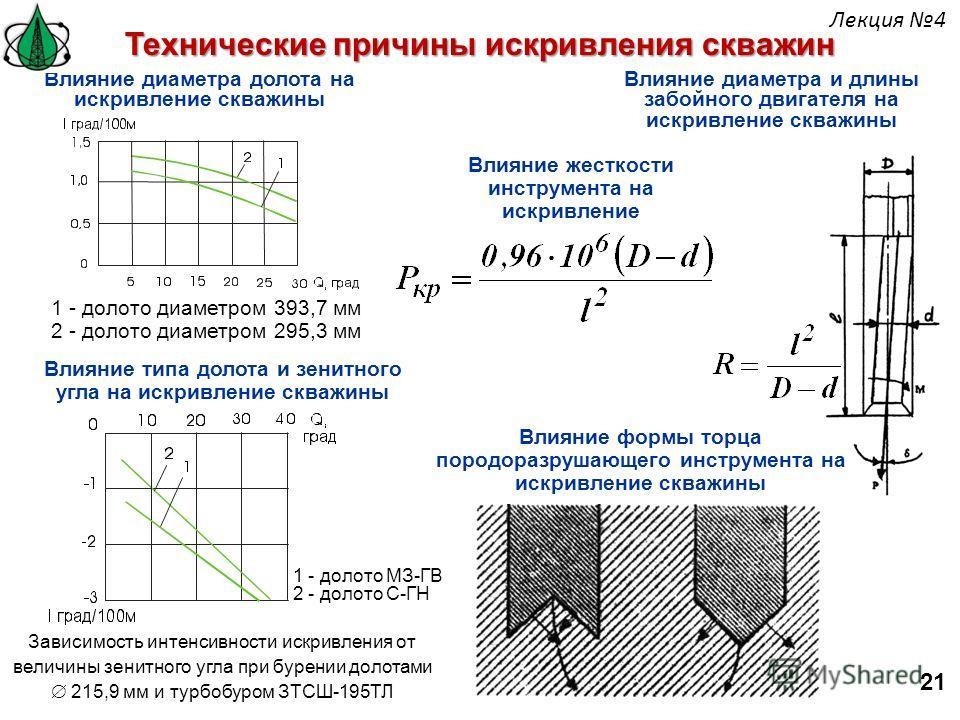 Влияние диаметра долота на искривление скважины 1 - долото диаметром 393,7 мм 2 - долото диаметром 295,3 мм Технические причины искривления скважин Влияние типа долота и зенитного угла на искривление скважины 1 - долото МЗ-ГВ 2 - долото С-ГН Зависимо