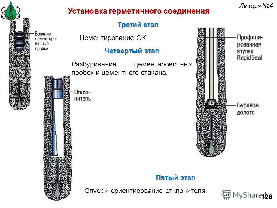 Установка герметичного соединения Третий этап Цементирование ОК. Четвертый этап Разбуривание цементировочных пробок и цементного стакана. Пятый этап Спуск и ориентирование отклонителя. 126 Лекция 4