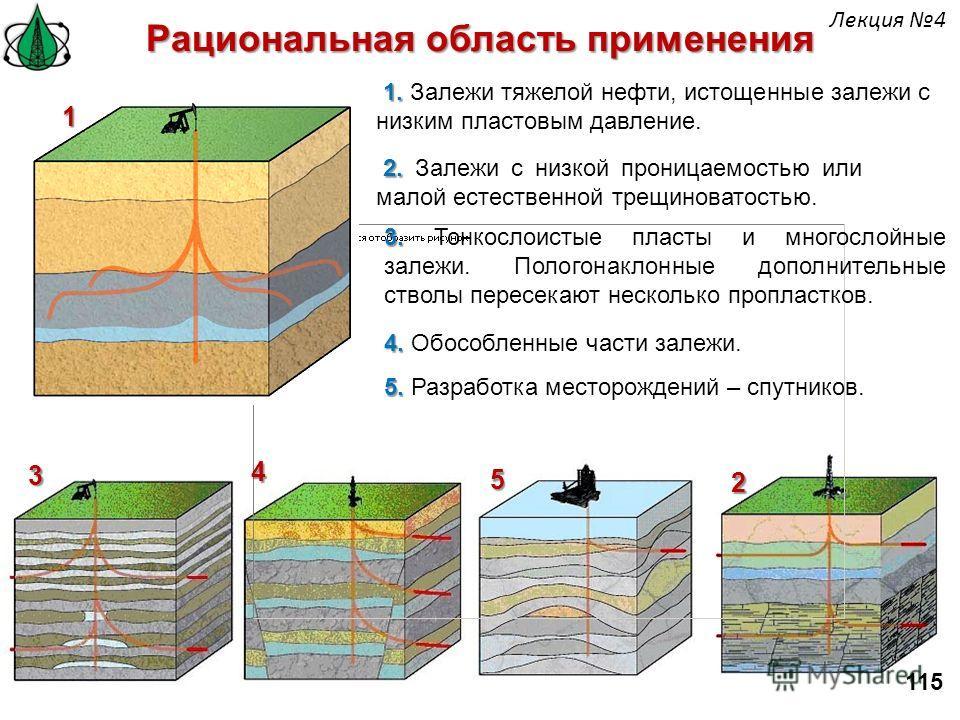 Рациональная область применения 1. 1. Залежи тяжелой нефти, истощенные залежи с низким пластовым давление. 2. 2. Залежи с низкой проницаемостью или малой естественной трещиноватостью. 1 3. 3. Тонкослоистые пласты и многослойные залежи. Пологонаклонны