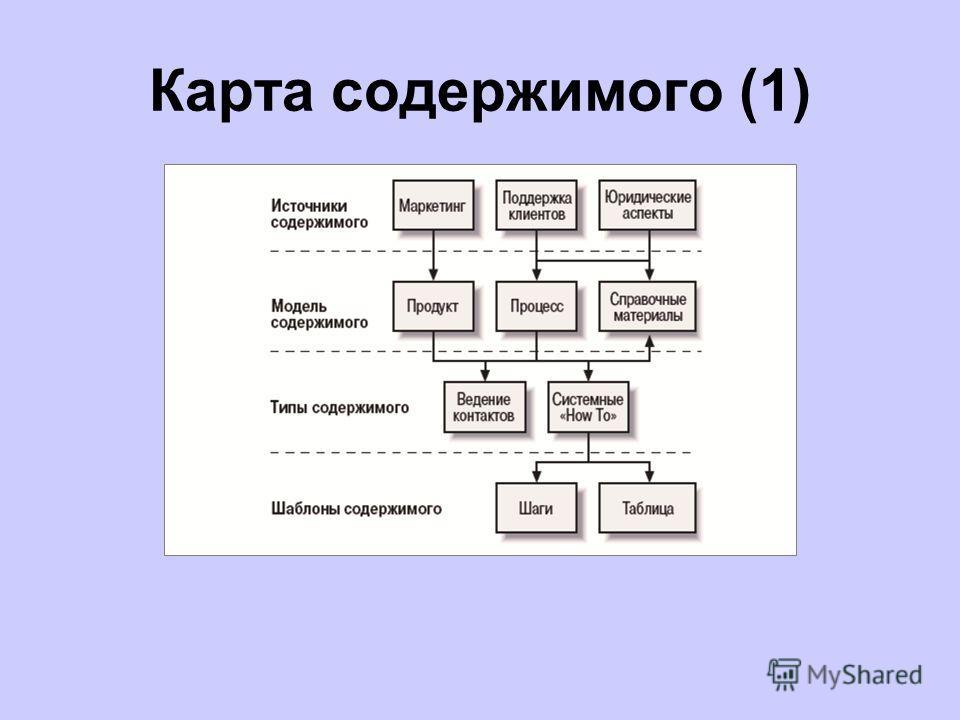 Карта содержимого (1)