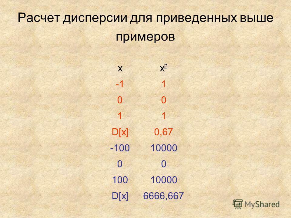 Расчет дисперсии для приведенных выше примеров xx2x2 1 00 11 D[x]0,67 -10010000 00 10010000 D[x]6666,667