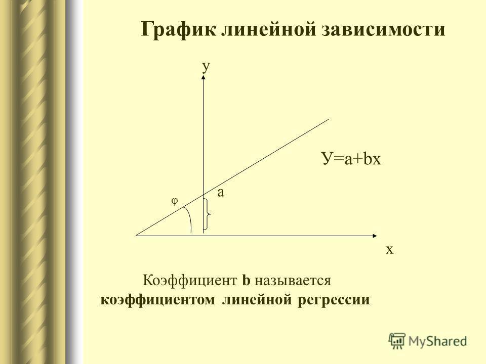 У=а+bх у х а φ График линейной зависимости Коэффициент b называется коэффициентом линейной регрессии