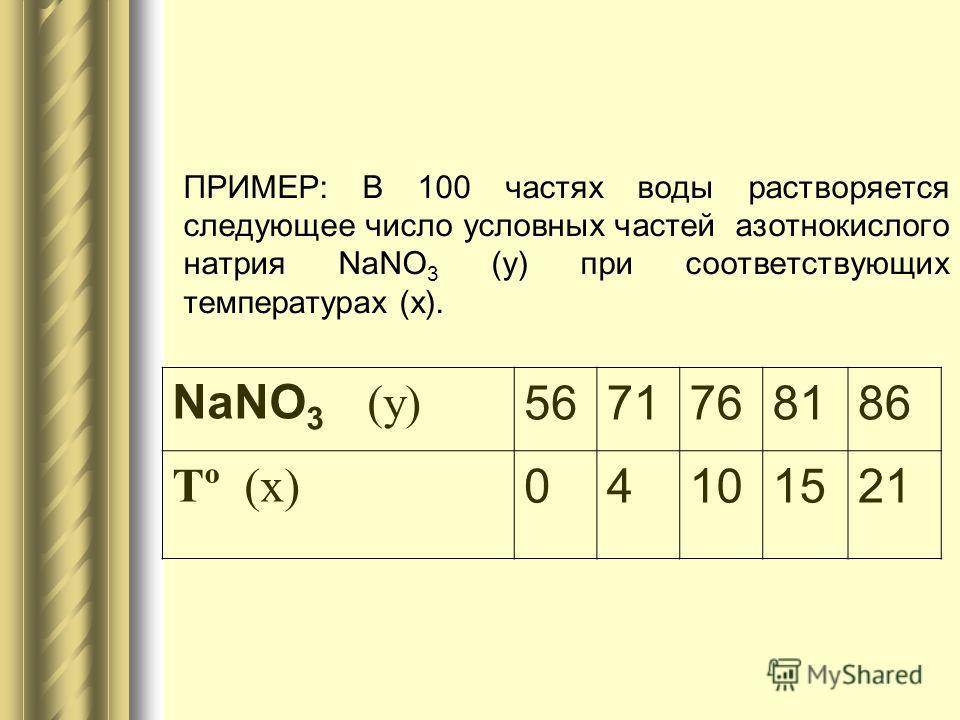 ПРИМЕР: В 100 частях воды растворяется следующее число условных частей азотнокислого натрия NaNO 3 (у) при соответствующих температурах (х). NaNO 3 (y) 5671768186 Tº (x) 04101521