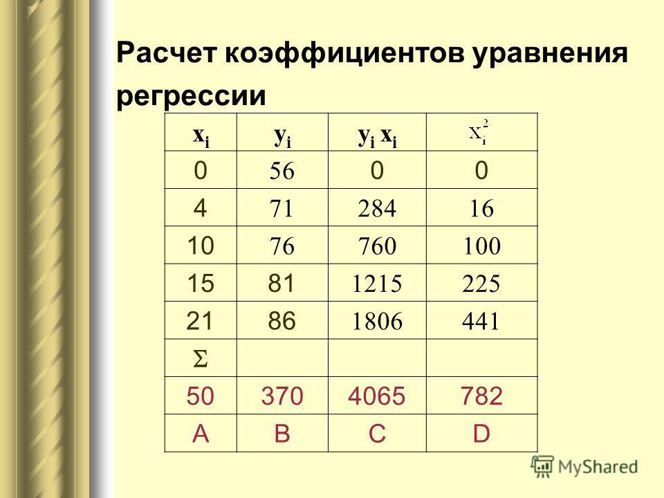 Расчет коэффициентов уравнения регрессии xixi yiyi y i x i 0 56 00 4 7128416 10 76760100 1581 1215225 2186 1806441 503704065782 ABCD