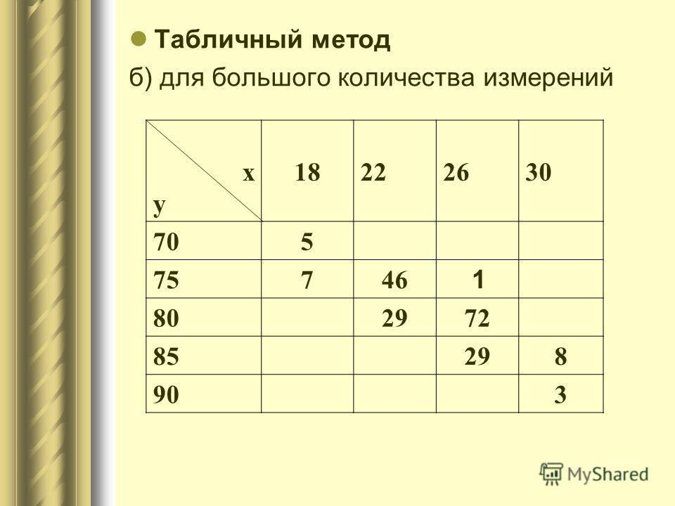 Табличный метод б) для большого количества измерений ху ху 182226 30 705 75746 1 802972 85298 903