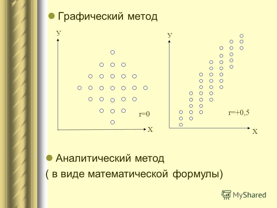 Графический метод Аналитический метод ( в виде математической формулы) У У Х Х r=0 r=+0,5