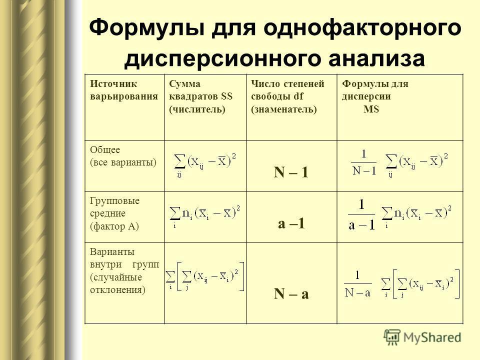 Формулы для однофакторного дисперсионного анализа Источник варьирования Сумма квадратов SS (числитель) Число степеней свободы df (знаменатель) Формулы для дисперсии MS Общее (все варианты) N – 1 Групповые средние (фактор А) a –1 Варианты внутри групп