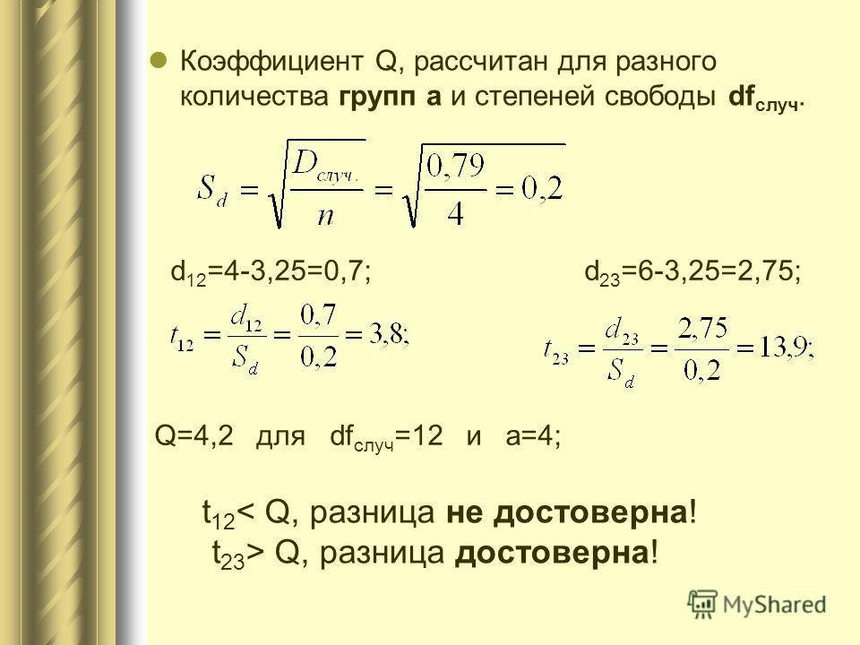 Коэффициент Q, рассчитан для разного количества групп а и степеней свободы df случ. d 12 =4-3,25=0,7; d 23 =6-3,25=2,75; Q=4,2 для df случ =12 и а=4; t 12 < Q, разница не достоверна! t 23 > Q, разница достоверна!