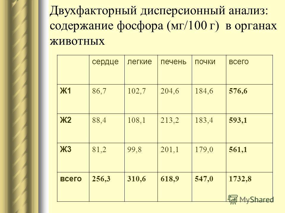Двухфакторный дисперсионный анализ: содержание фосфора (мг/100 г) в органах животных сердцелегкиепеченьпочкивсего Ж1 86,7102,7204,6184,6576,6 Ж2 88,4108,1213,2183,4593,1 Ж3 81,299,8201,1179,0561,1 всего 256,3310,6618,9547,01732,8
