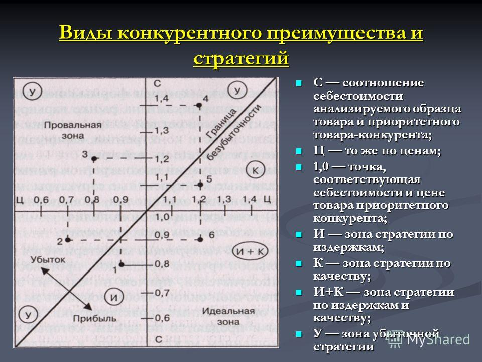 Виды конкурентного преимущества и стратегий С соотношение себестоимости анализируемого образца товара и приоритетного товара-конкурента; Ц то же по ценам; 1,0 точка, соответствующая себестоимости и цене товара приоритетного конкурента; И зона страте