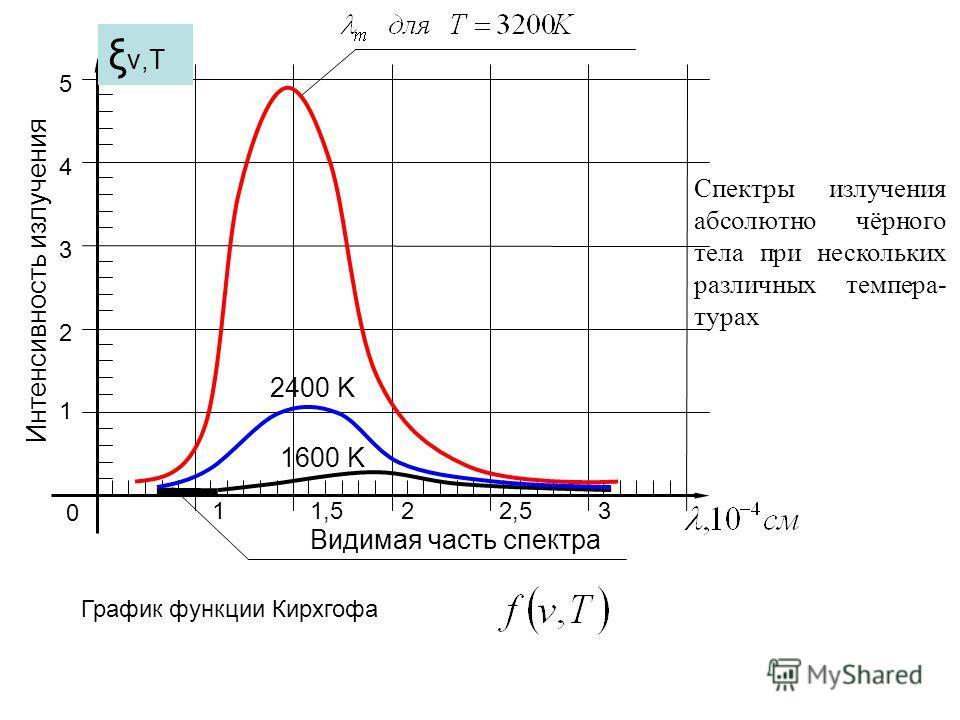 1 2 3 4 5 Видимая часть спектра 1600 K 2400 K Спектры излучения абсолютно чёрного тела при нескольких различных темпера- турах 0 11,522,53 Интенсивность излучения График функции Кирхгофа ξ ν,Т