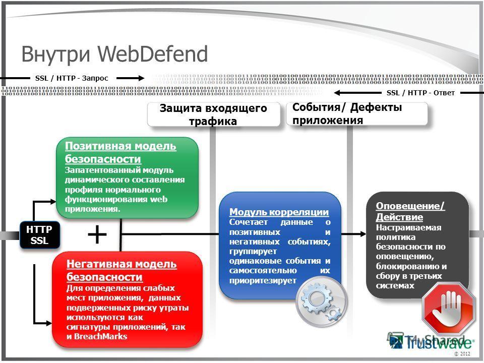 © 2012 Внутри WebDefend SSL / HTTP - Ответ SSL / HTTP - Запрос + Позитивная модель безопасности Запатентованный модуль динамического составления профиля нормального функционирования web приложения. Позитивная модель безопасности Запатентованный модул