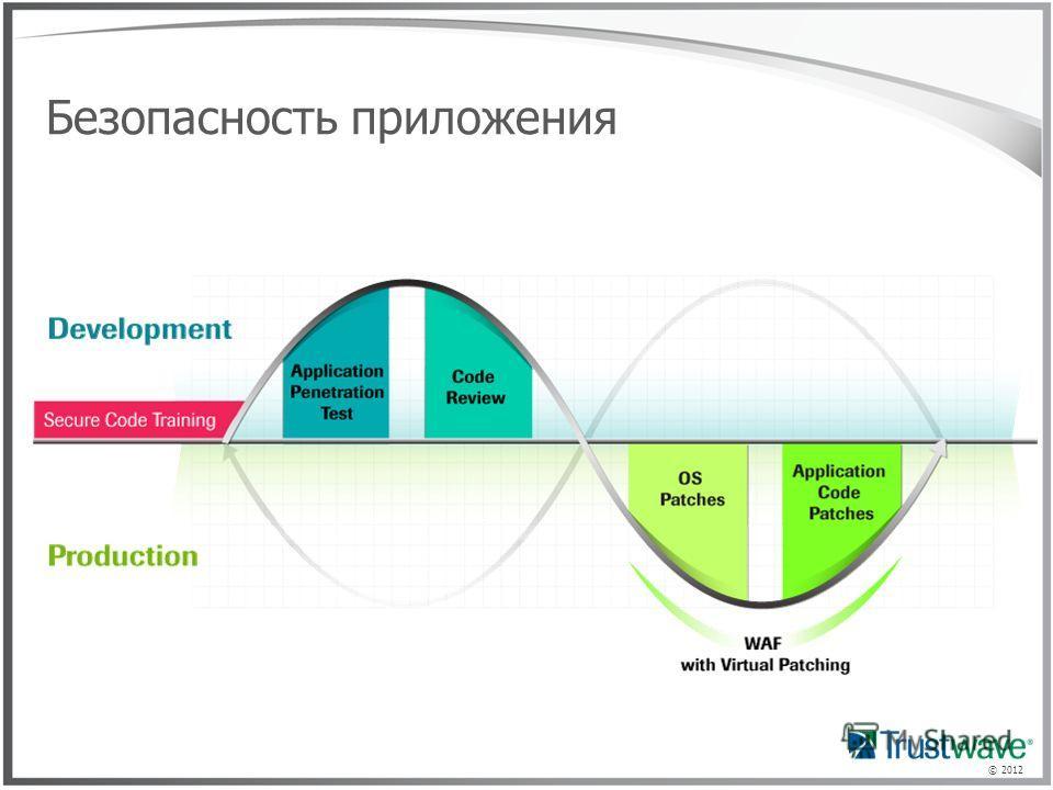 © 2012 Безопасность приложения