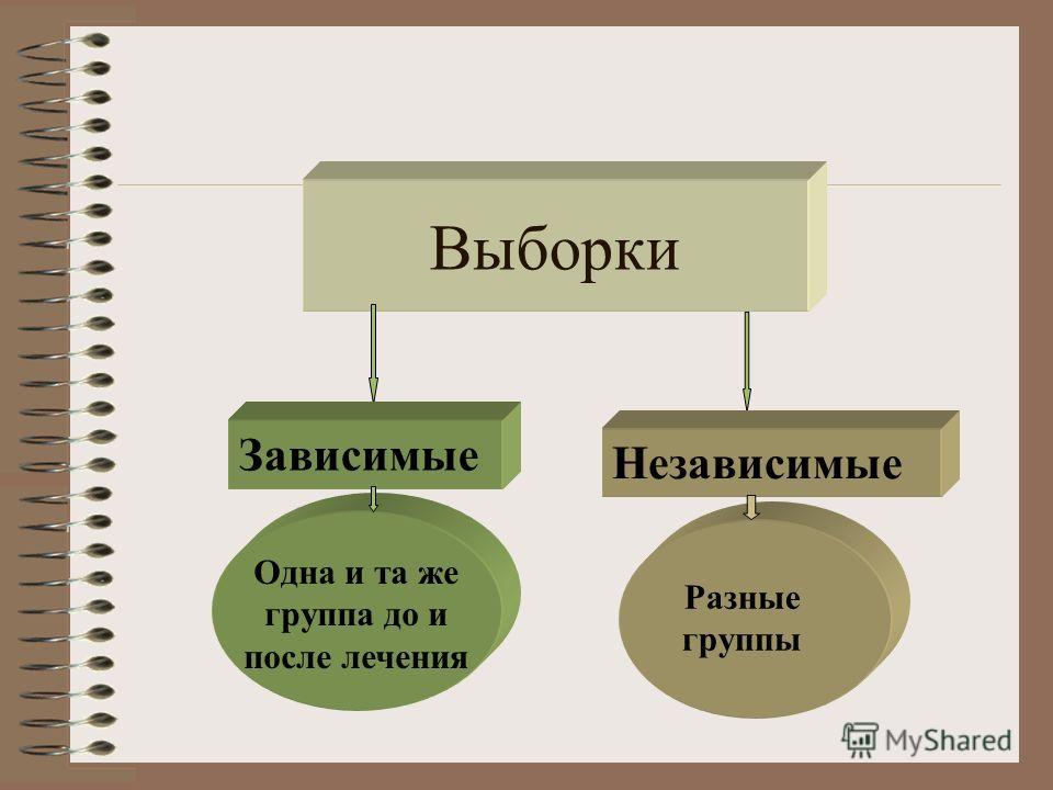 Выборки Зависимые Независимые Одна и та же группа до и после лечения Разные группы