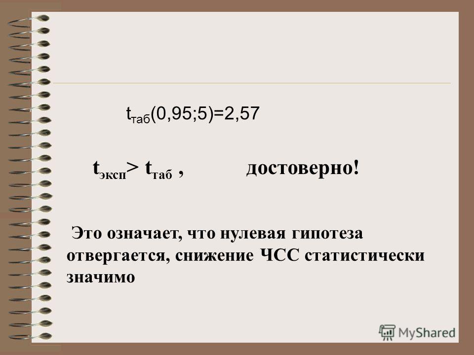 t таб (0,95;5)=2,57 t эксп > t таб, достоверно! Это означает, что нулевая гипотеза отвергается, снижение ЧСС статистически значимо