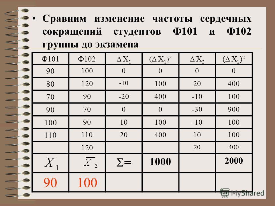 Ф101Ф102Δ Х 1 (Δ Х 1 ) 2 Δ Х 2 (Δ Х 2 ) 2 90 1000000 80 120 -10 10020400 70 90-20400-10100 90 7000-30-30900 100 9010100-10100 110 2040010100 120 20400 = 1000 2000 90100 Сравним изменение частоты сердечных сокращений студентов Ф101 и Ф102 группы до эк