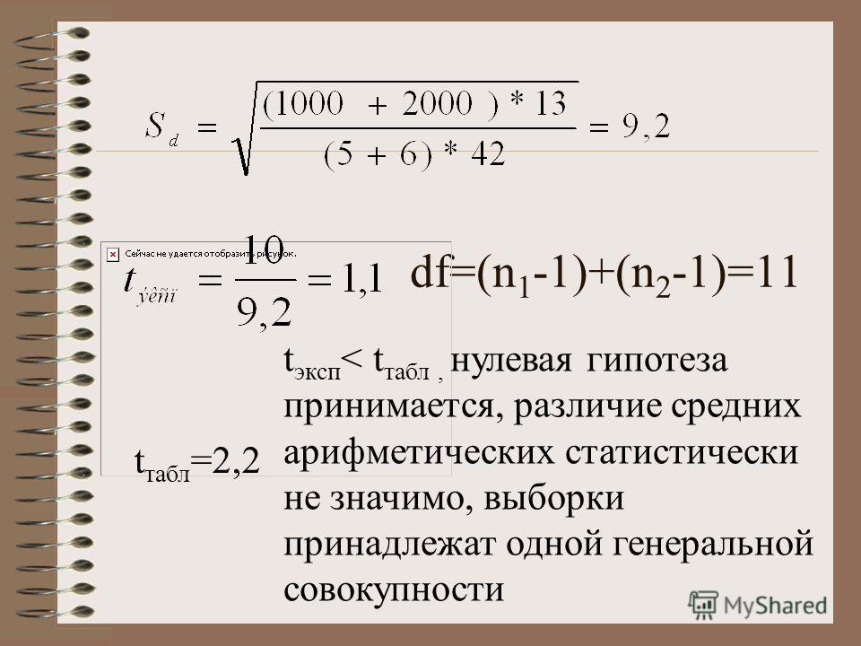 df=(n 1 -1)+(n 2 -1)=11 t табл =2,2 t эксп < t табл, нулевая гипотеза принимается, различие средних арифметических статистически не значимо, выборки принадлежат одной генеральной совокупности