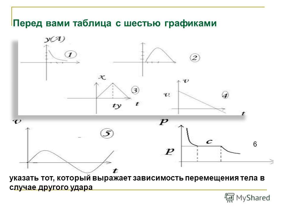 Перед вами таблица с шестью графиками указать тот, который выражает зависимость перемещения тела в случае другого удара 6