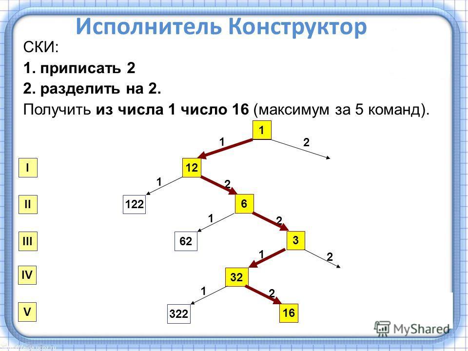 СКИ: 1. приписать 2 2. разделить на 2. Получить из числа 1 число 16 (максимум за 5 команд). 1 1 2 12 1 6 122 2 I II III 2 1 3 62 2 1 32 2 1 16 322 IV V Ответ: 12212 Исполнитель Конструктор