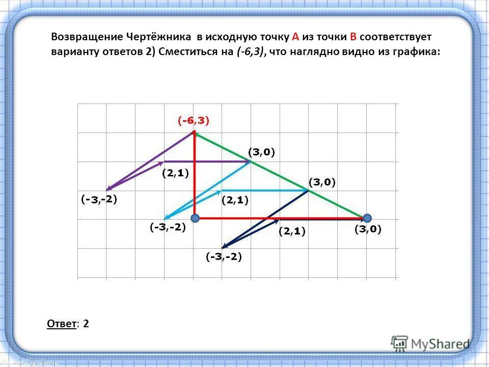 Возвращение Чертёжника в исходную точку A из точки B соответствует варианту ответов 2) Сместиться на (-6,3), что наглядно видно из графика: Ответ: 2