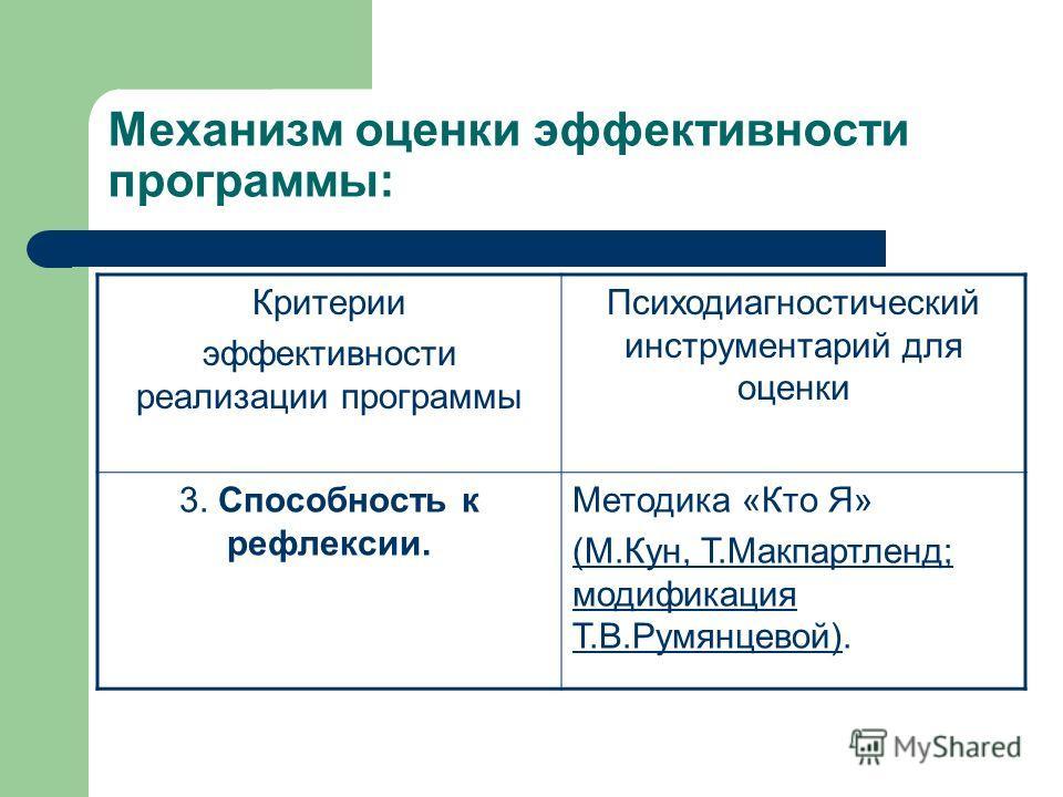Механизм оценки эффективности программы: Критерии эффективности реализации программы Психодиагностический инструментарий для оценки 3. Способность к рефлексии. Методика «Кто Я» (М.Кун, Т.Макпартленд; модификация Т.В.Румянцевой)(М.Кун, Т.Макпартленд;