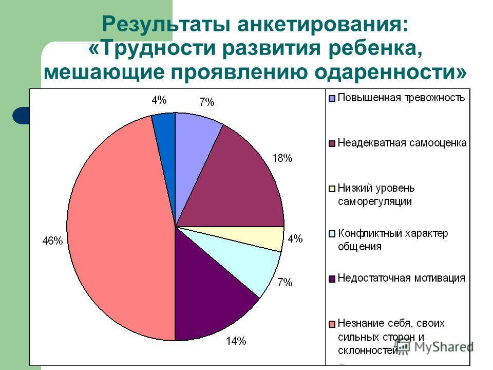 Результаты анкетирования: «Трудности развития ребенка, мешающие проявлению одаренности»