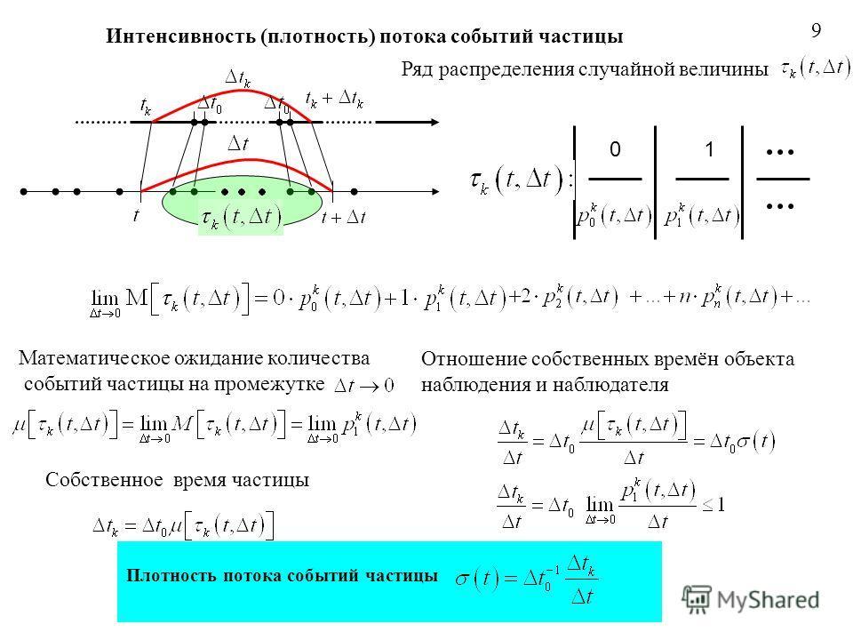 Интенсивность (плотность) потока событий частицы Ряд распределения случайной величины 01 Математическое ожидание количества событий частицы на промежутке Собственное время частицы Отношение собственных времён объекта наблюдения и наблюдателя Плотност