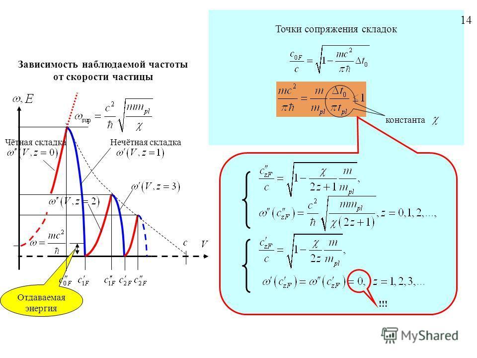 Зависимость наблюдаемой частоты от скорости частицы Нечётная складка Чётная складка Точки сопряжения складок константа Отдаваемая энергия !!! 1414
