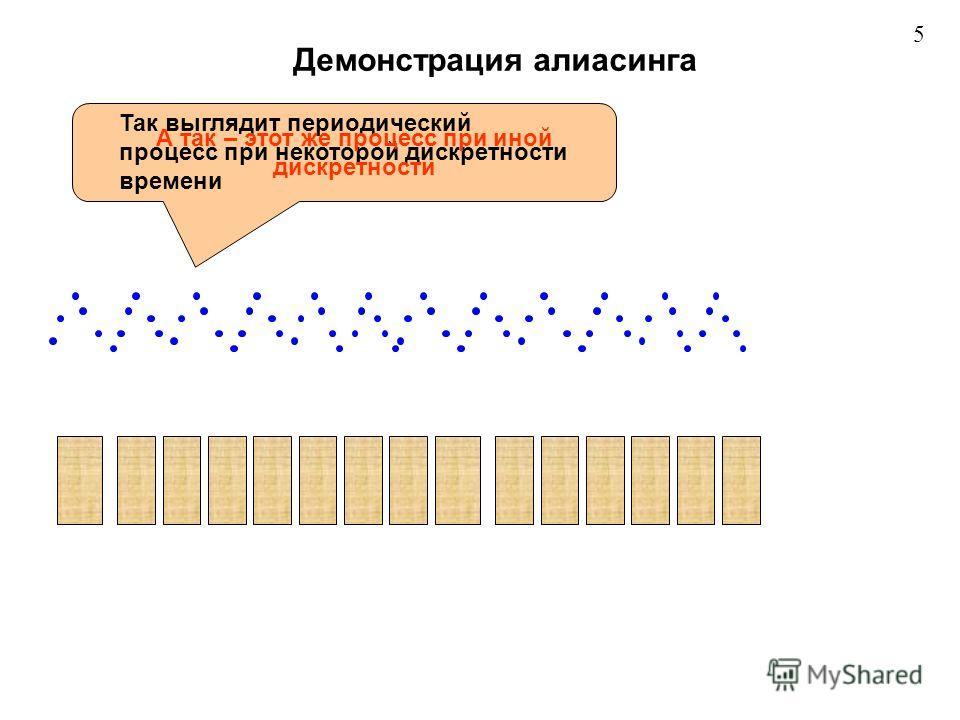 Демонстрация алиасинга Так выглядит периодический процесс при некоторой дискретности времени А так – этот же процесс при иной дискретности 5
